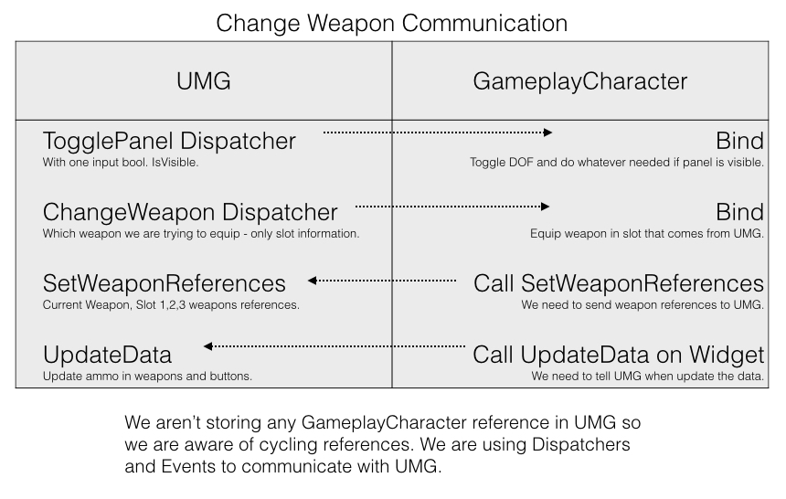 UMG: Change weapon panel | Shooter Tutorial